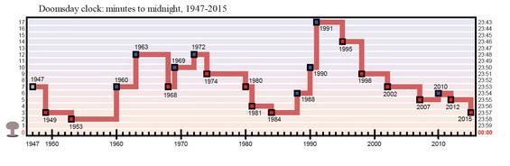 Doomsday Graph