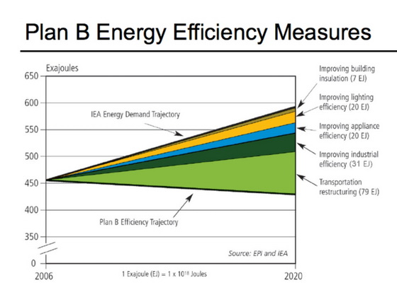 Energy Efficieny