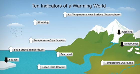 Indicators Warming World