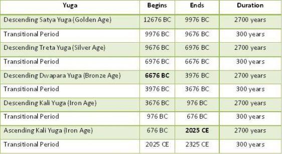 yuga cycle timeline