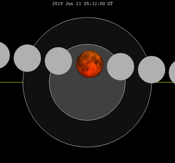 Chart of Moon's path
