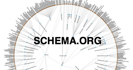 How to Use Schema.org for eCommerce Websites