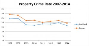 property-crime-rate