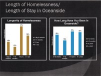 How long homeless and in Oceanside