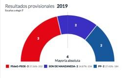 O partido socialista, a forza máis votada en Manzaneda