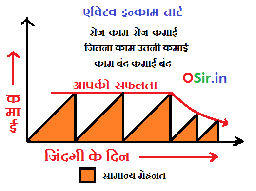 Active Income chart in hindi what is activ ncome