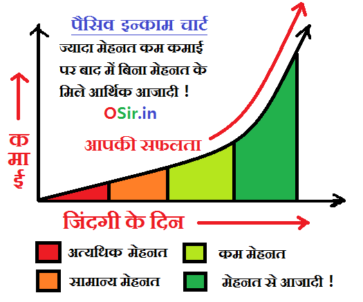 what is Passive Income Chart in hindi