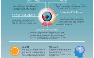 Göz Muayenesi ile Fark Edilebilen 10 Sağlık Problemi