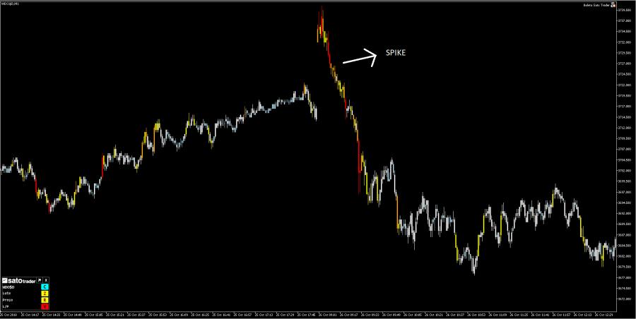 Spike baixa dolar 2 - Os Melhores Investimentos