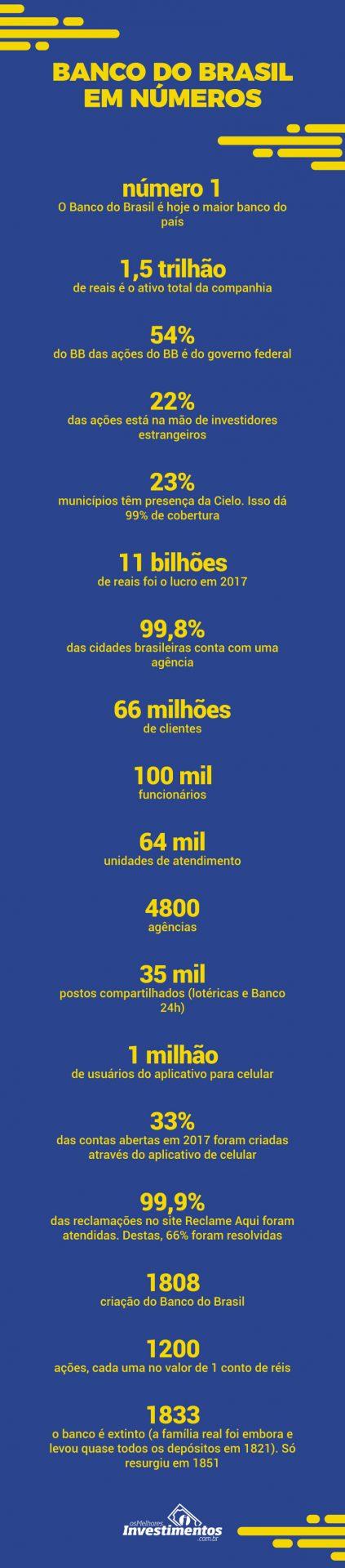 Infográfico - Ações do Banco do Brasil