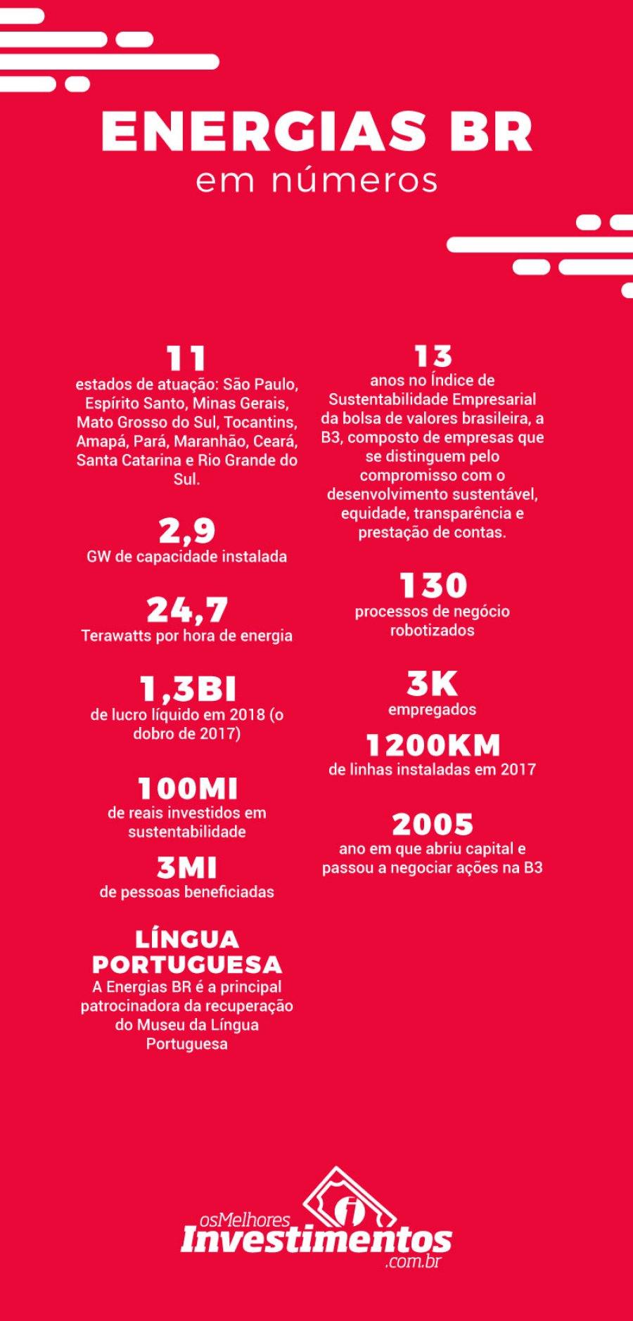 Infográfico - Ações da Energia BR - Os Melhores Investimentos