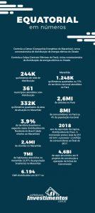 Infográfico - Os Melhores Investimentos - Ações da Equatorial