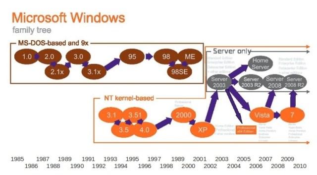 Windows Releases