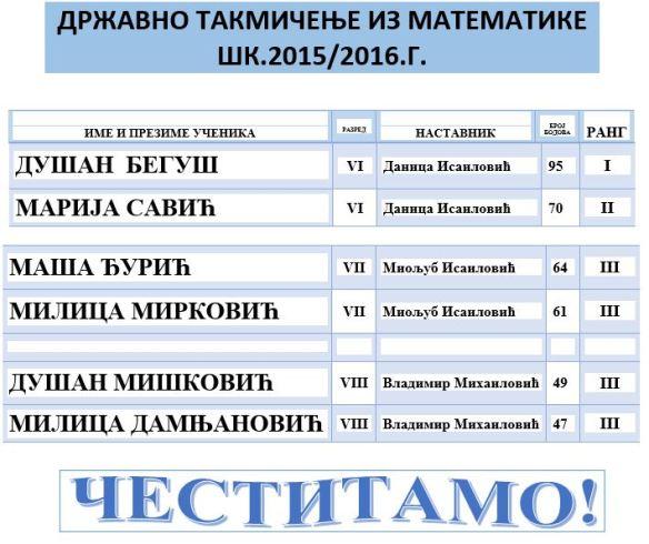 ДРЖАВНО ТАКМИЧЕЊЕ МАТЕМАТИКА1516