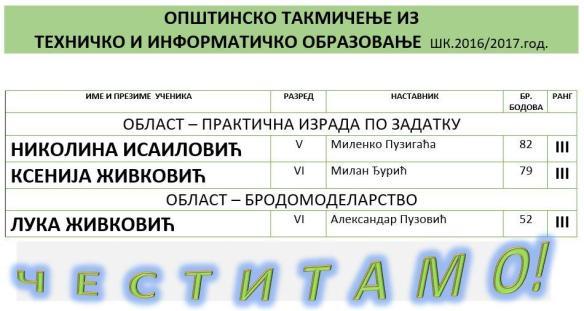 ОПШТИНСКО ТАКМИЧЕЊЕ ИЗ ТИО 17