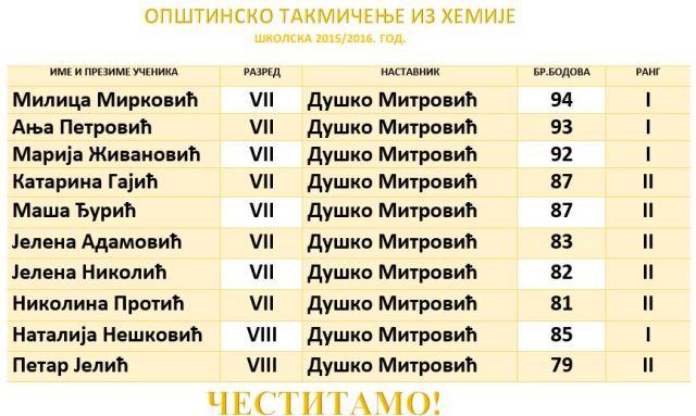 ОПШТИНСКО ХЕМИЈА ШК1516