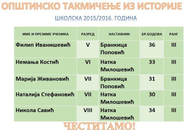 ОПШТ ИСТОРИЈА ШК1516