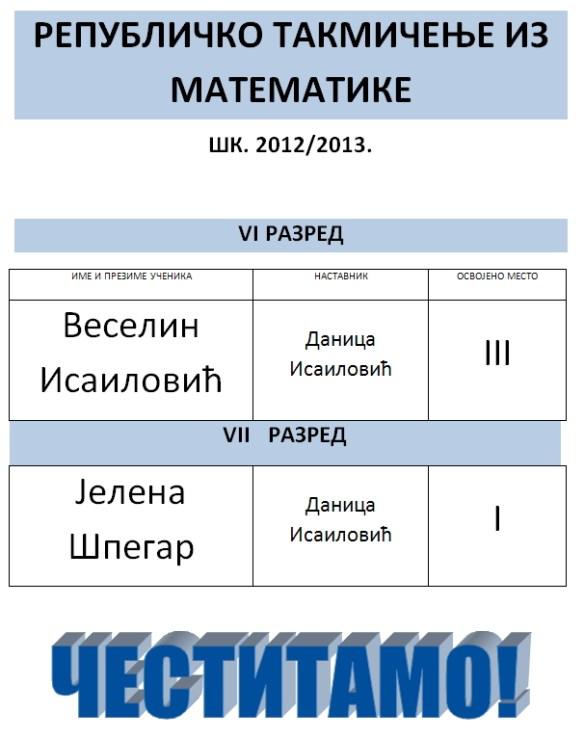 РЕПУБЛИЧКО ТАКМИЧЕЊЕ МАТЕМАТИКА