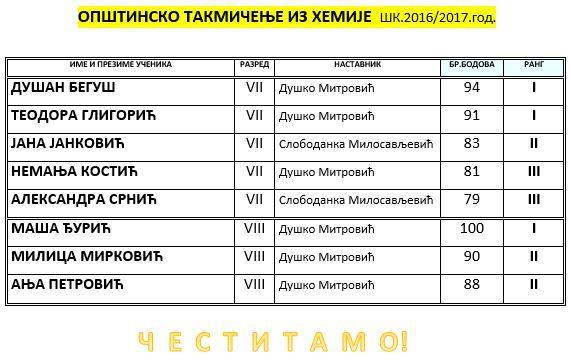 HEMIJA OPSTINSKO SK 201617