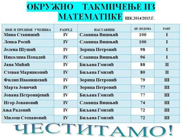 OKRUZNO MATEM34 SK1415