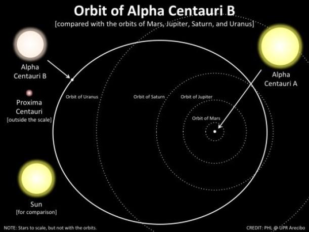 Alpha_Cen_system