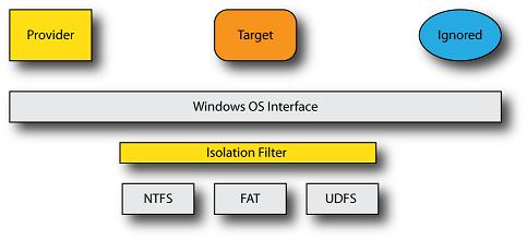 Figure 1—Basic Isolation Filter Model
