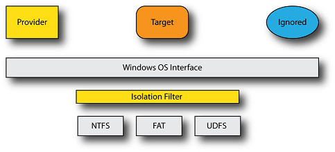Figure 1—Basic Isolation Filter Model