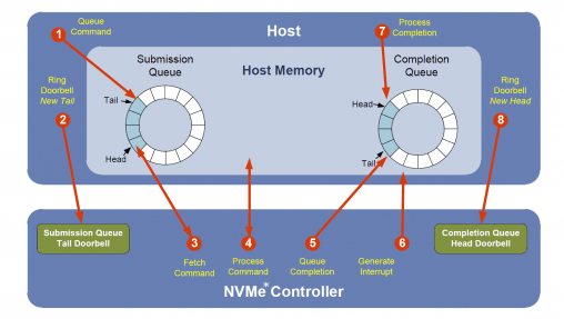 Figure 1 - Processing an NVMe I/O Command