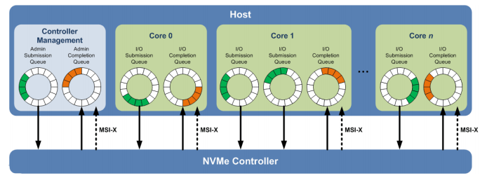 Figure 2 - NVMe Queues per Core