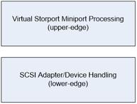 Figure 1 - OSR Virtual Storport Miniport Architecture