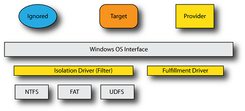 Isolation Driver Architecture