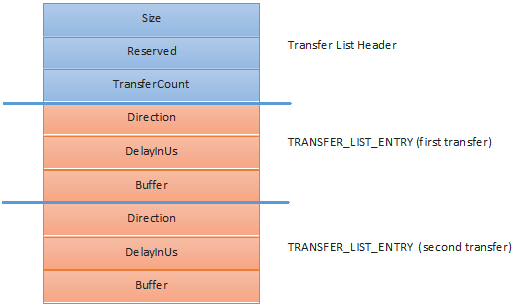 Figure 6 — SPB_TRANSFER_LIST with 2 SPB_TRANFER_LIST_ENTRYs