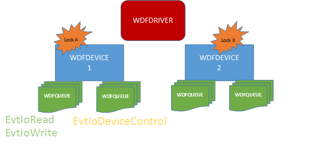 Figure 3 - Sync Scope Device: One WDF-managed lock shared by all Queues within a Device