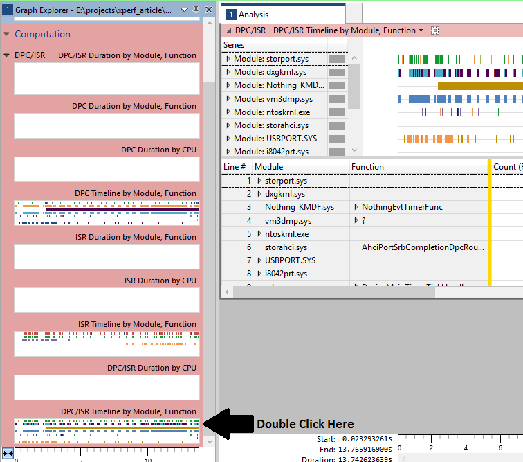 Figure 4 - Analysis View of DPC/ISR Timeline