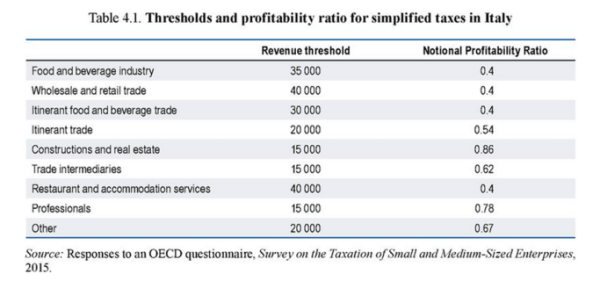 OECD_TaxSimplification_2015