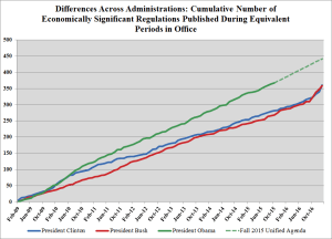 Repost from Regulatory Studies Center. Midnight Rules: A Comparison of Regulatory Output Across Administrations