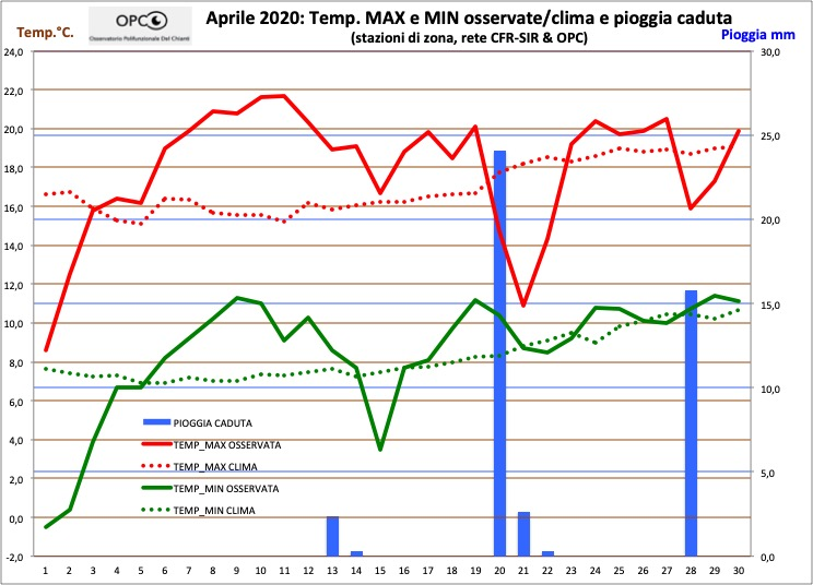 Andamento meteo climatico mese di APRILE 2020