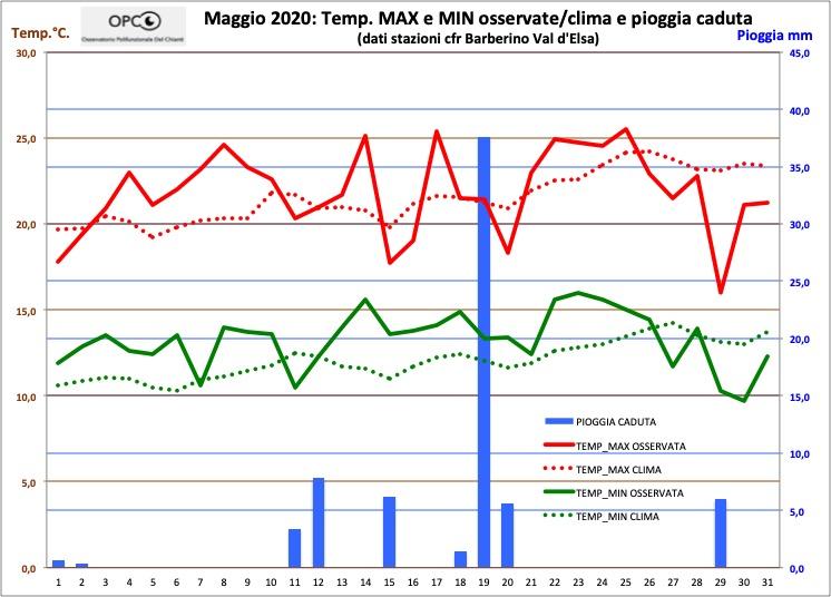Andamento meteo climatico mese di MAGGIO 2020
