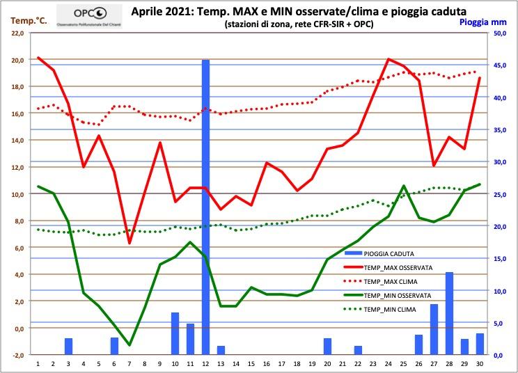 Andamento meteo climatico mese di APRILE 2021