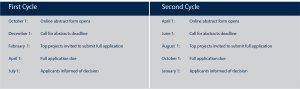 Research Award Cycles