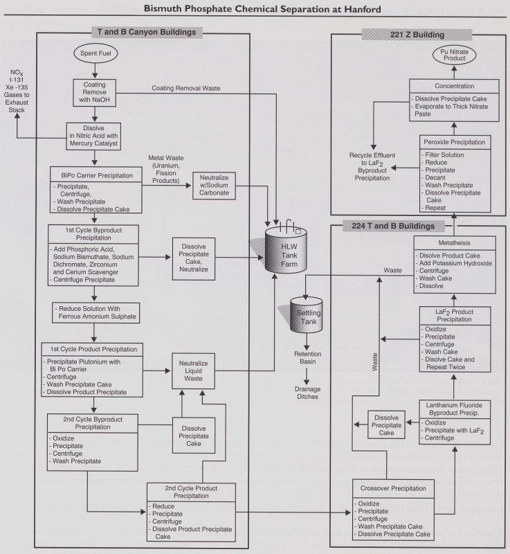 Manhattan Project: Hanford Separation Process