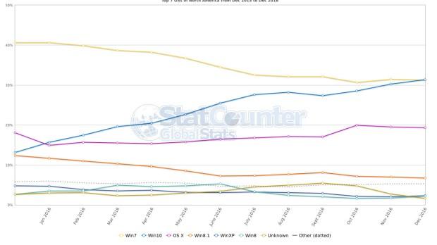 ОС Windows 10 стала самой популярной в США