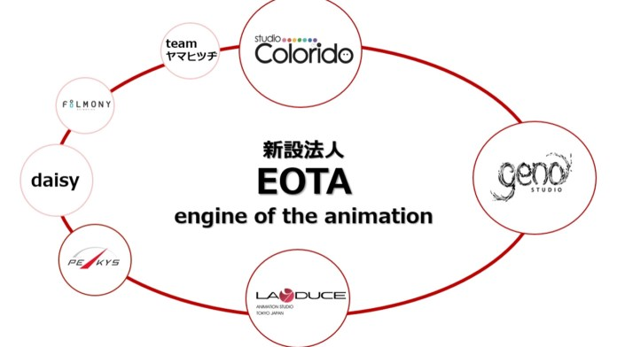 Twin Engine cria EOTA (Engine of the Animation)