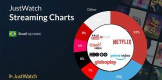 JustWatch: Netflix é 4 vezes maior que a Globoplay no Brasil