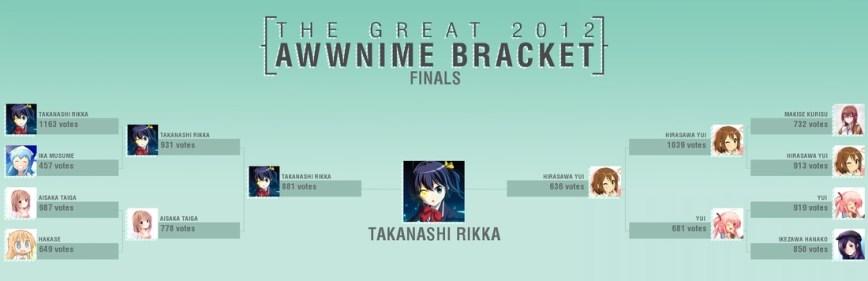 Awwinme-Bracket-Winner