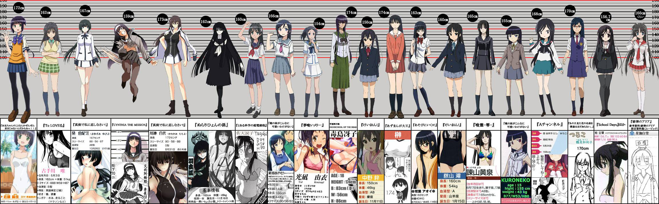 Anime Characters 165 Cm : Moe female anime characters height comparison chart