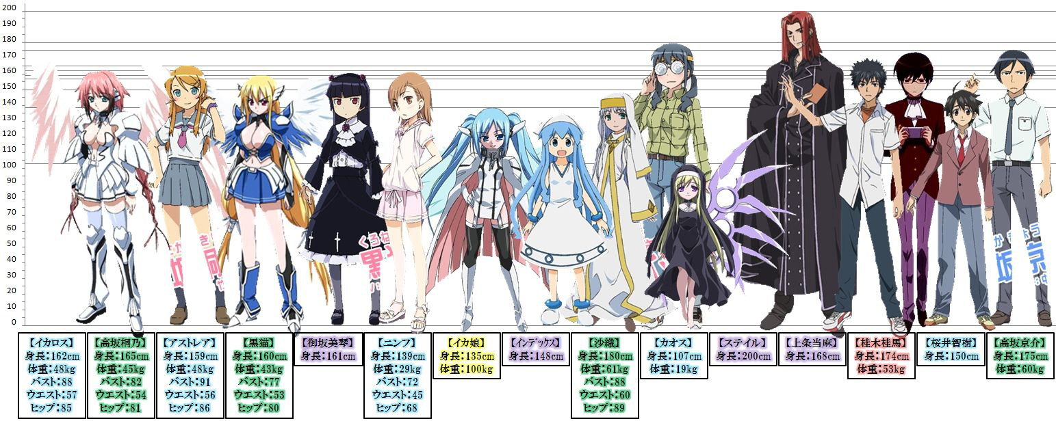 Anime Characters 160cm : Moe female anime characters height comparison chart