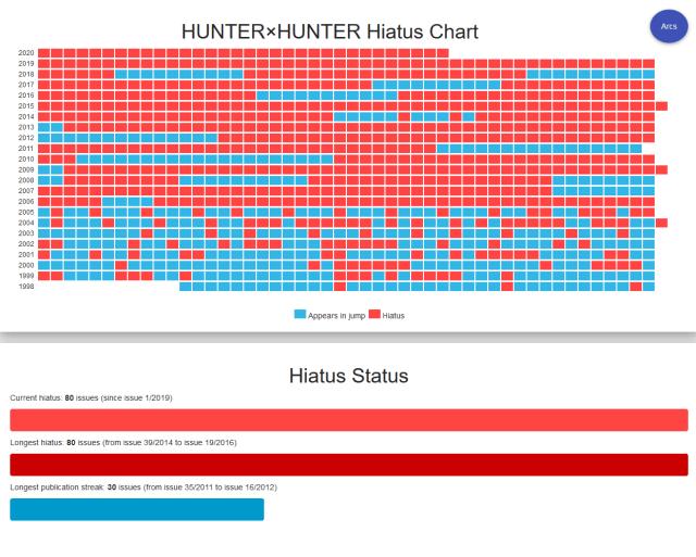 Hunter x Hunter hiatus chart