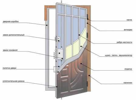 двери в квартиру по конструкции