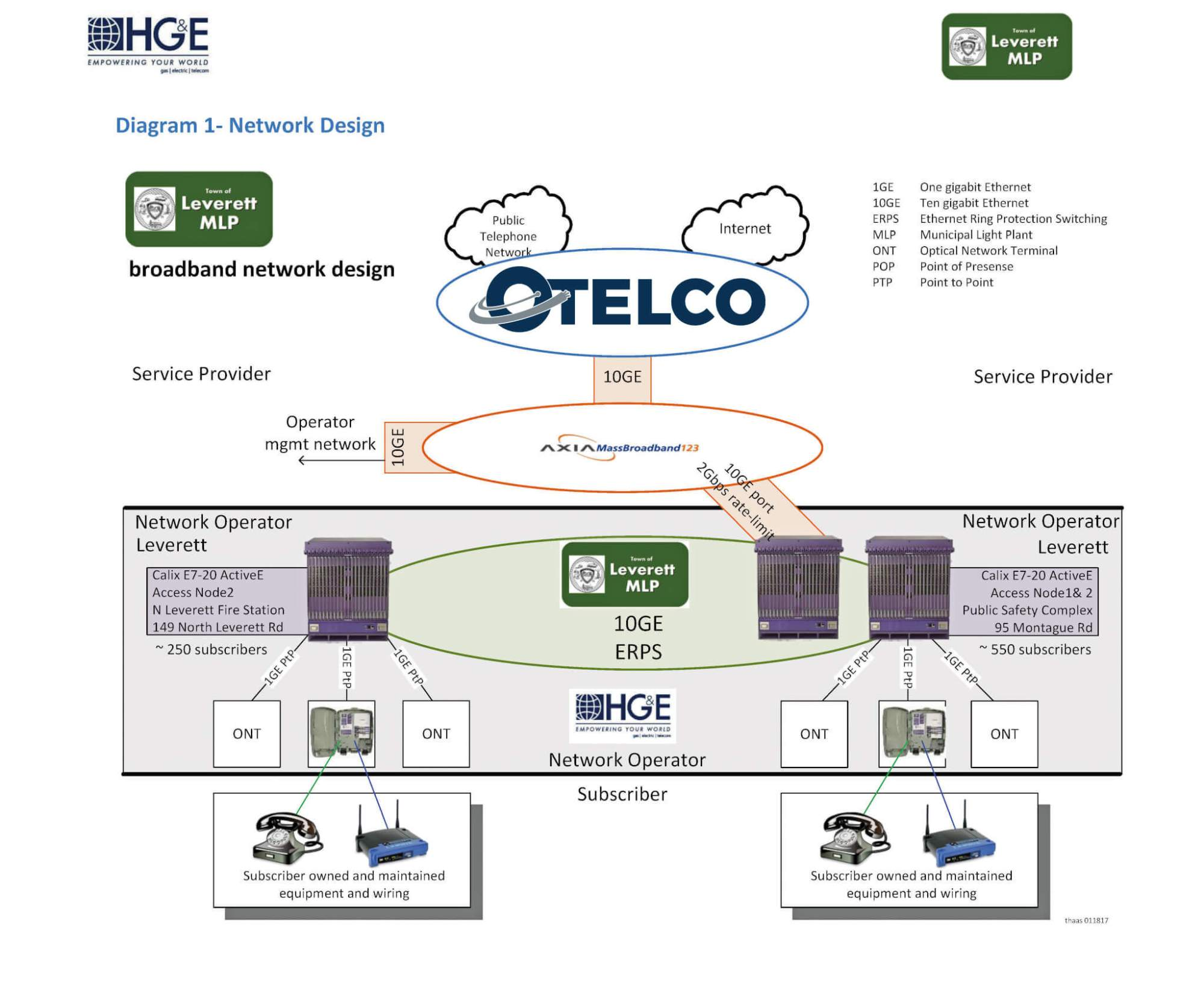 hight resolution of the isp is an entity that provides internet service over the network otelco is the isp for leverettnet